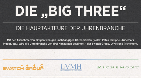 Die Big Player in der Uhren-Branche